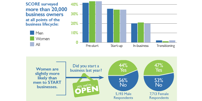 The Megaphone Of Main Street: Women's Entrepreneurship, Infographic #1: Women-Owned Business Success
