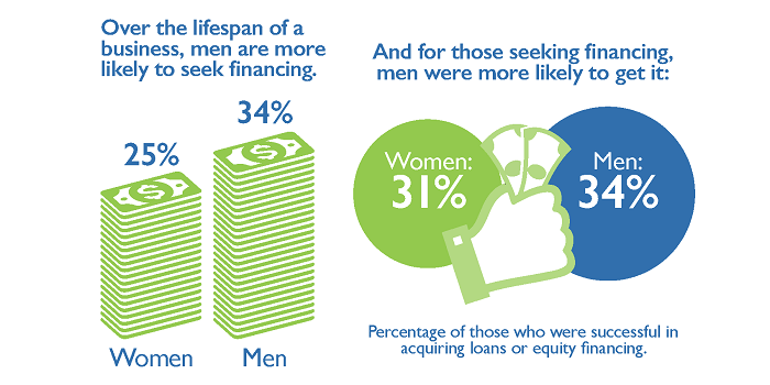 The Megaphone of Main Street: Women's Entrepreneurship, Infographic #2: Financing and Female Entrepreneurs