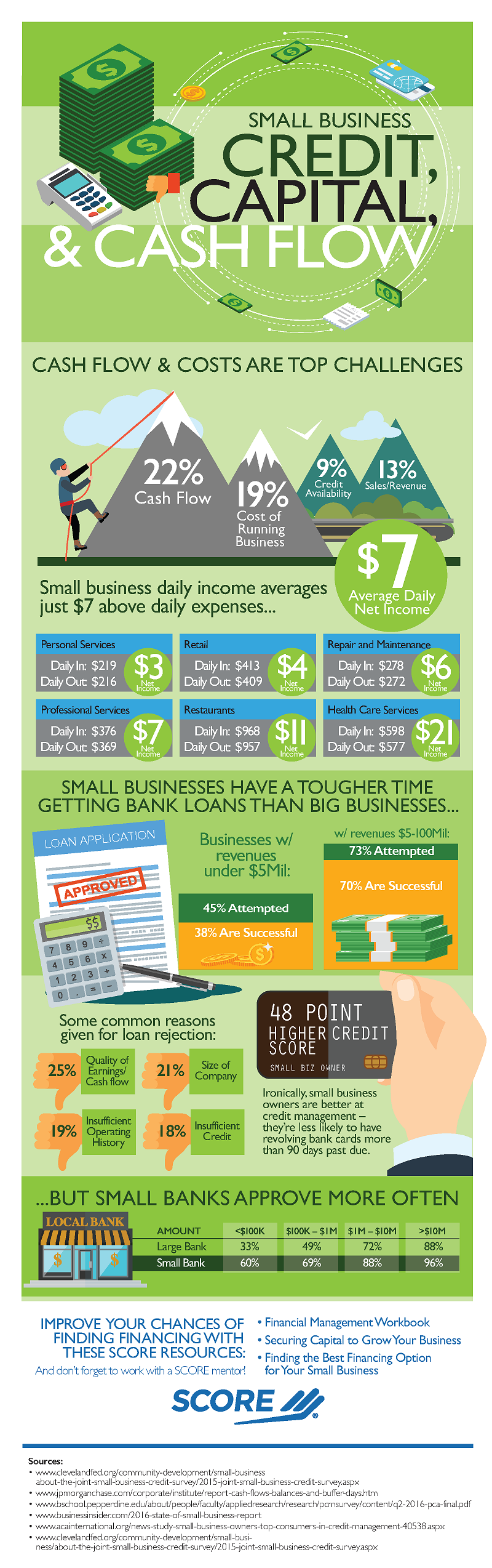 infographic small business credit capital and cash flow
