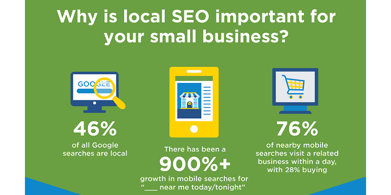 "Infographic: Local SEO - Make ""Clicks"" Lead to Your ""Brick"" Location"