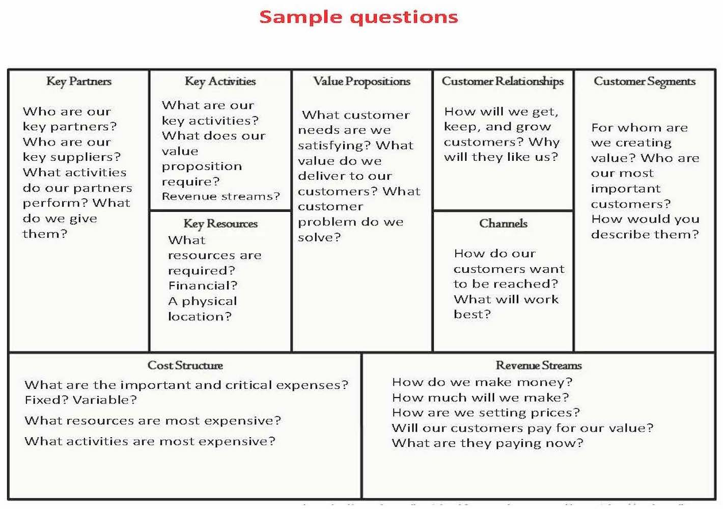 what are key activities in business model canvas