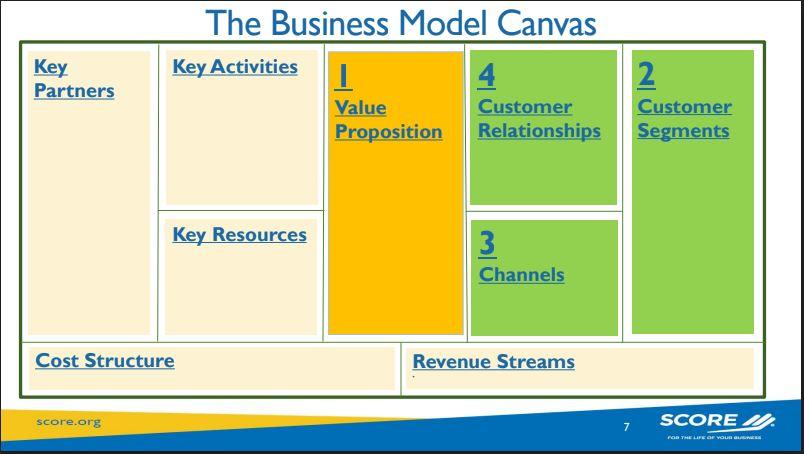 Business Model Canvas (BMC) SCORE