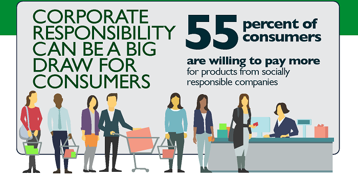 Corporate Social Responsibility is on the Rise  Is it Right
