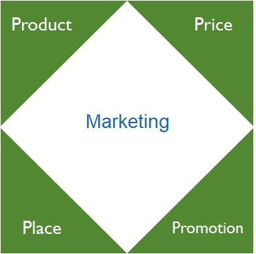 Rethinking the 4P's of Marketing for the Covid-19 Era: Product, Price, Place and Promotion