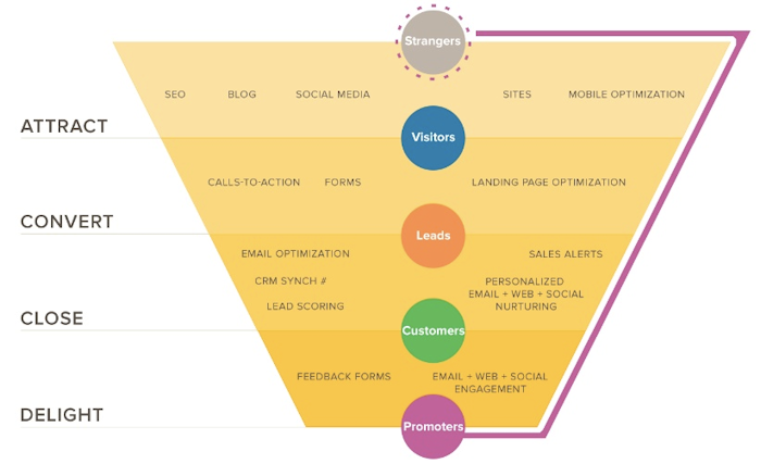 Marketing Funnel by Hubspot