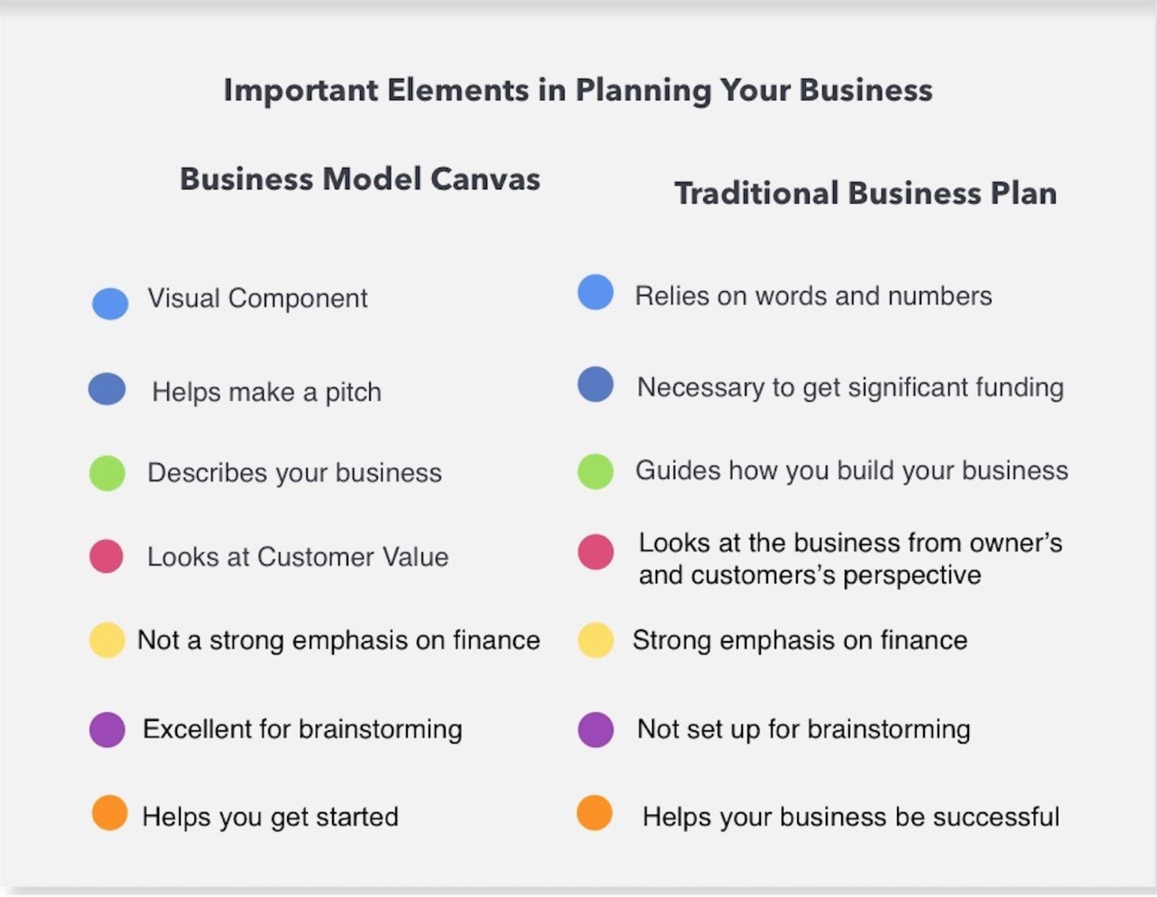 Important Elements in Planning Your Business