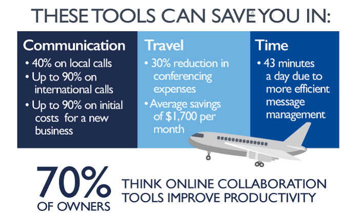 How Collaboration Tools Can Help Your Small Business Grow