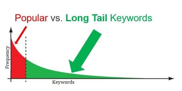 Long tail Keyword vs. Popular keywords graph
