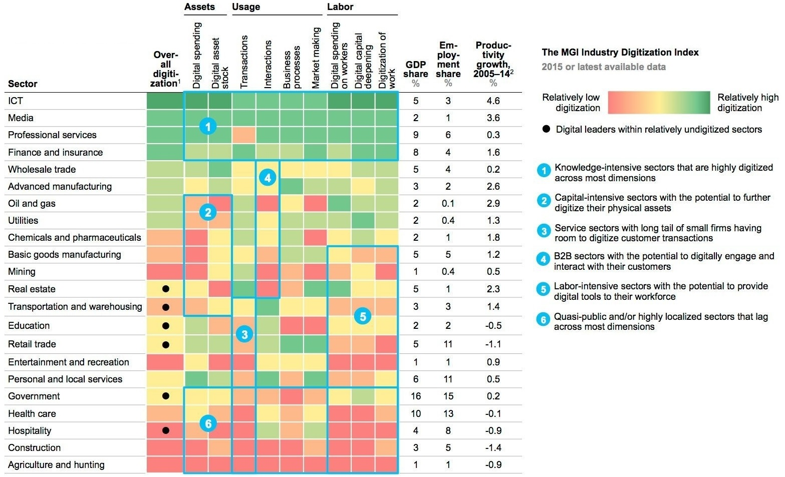 McKinsey: status of digitization across industries