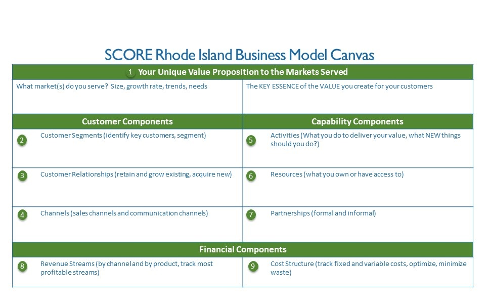 The COVID 19 Impact on Your Business Model