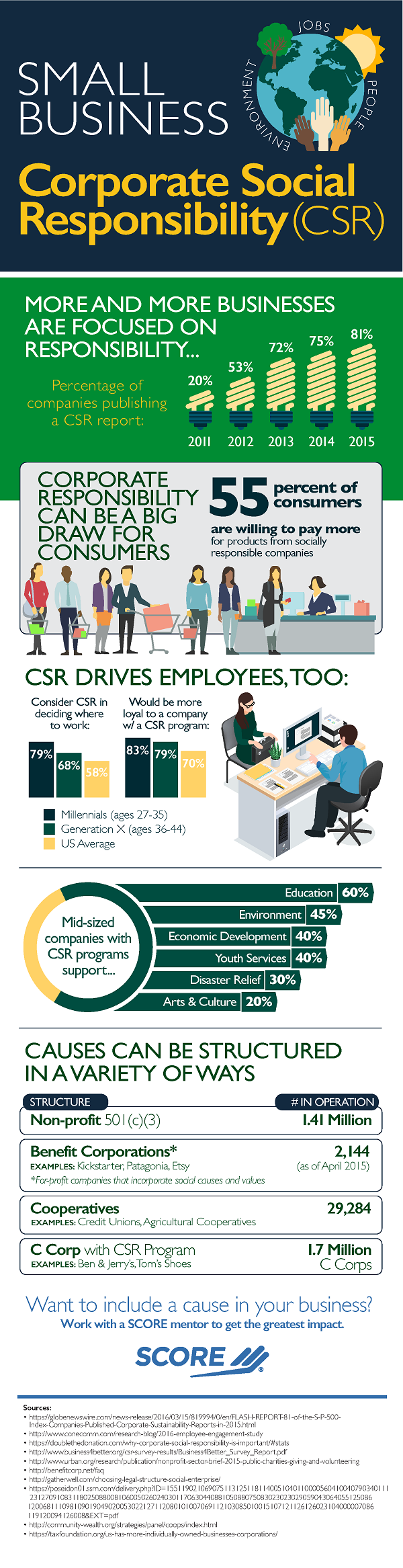 Infographic: Small Business Corporate Social Responsibility (CSR)