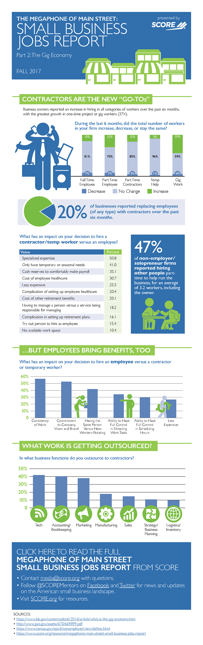 The Megaphone of Main Street Jobs Report, Infographic #2: The Gig Economy