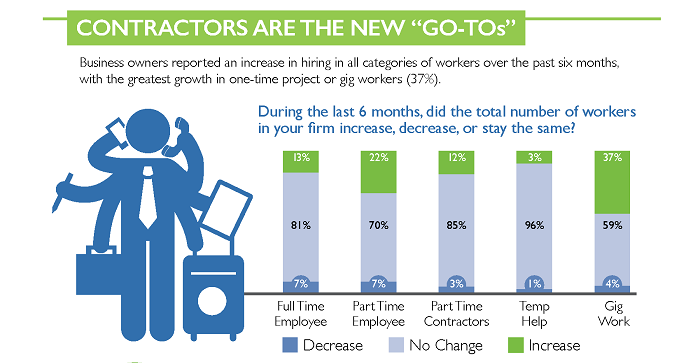 The Megaphone of Main Street Small Business Jobs Report, Infographic #2: The Gig Economy