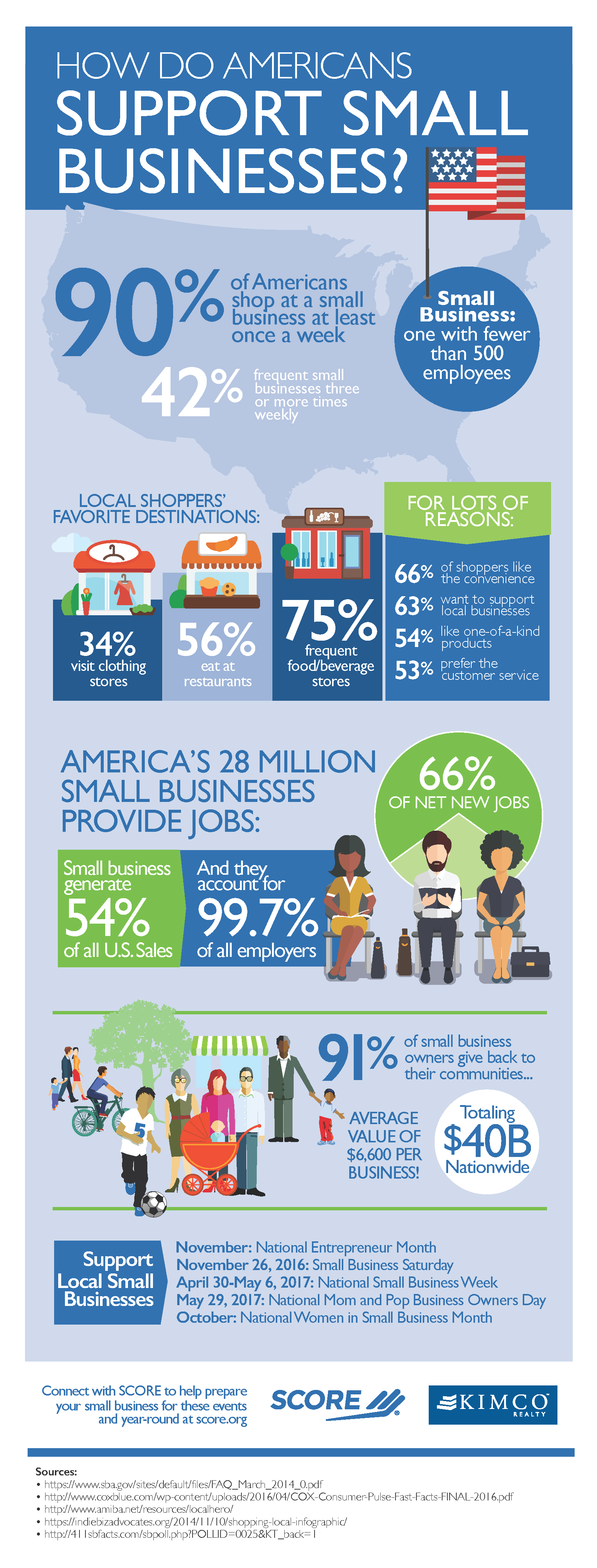 Infographic: How Do Americans Support Small Businesses?