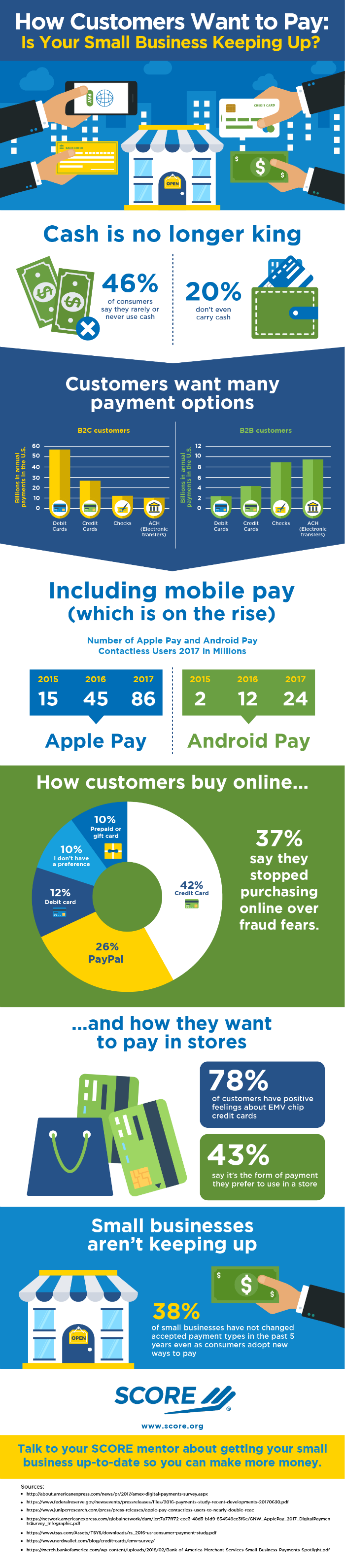 Infographic: How Customers Want to Pay - Is Your Small Business Keeping Up?
