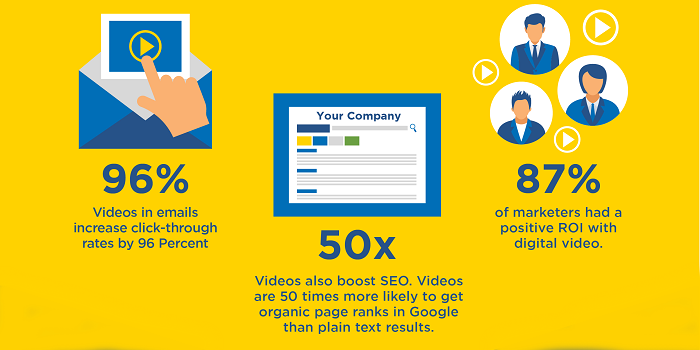 Can Videos Help Your Marketing Strategy?