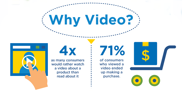 Infographic: Video Marketing for Small Businesses | SCORE