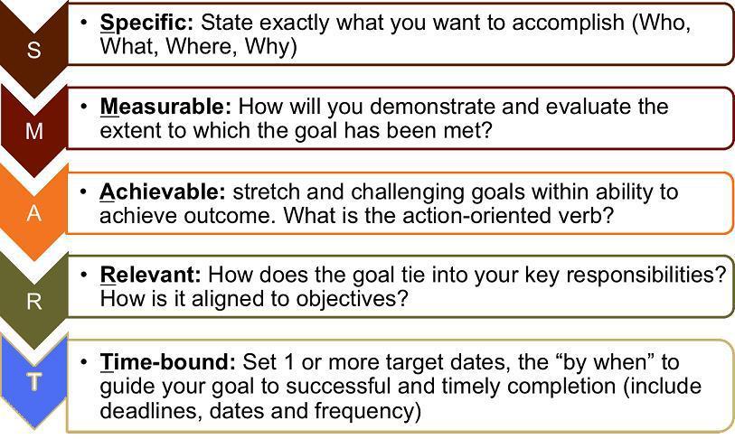 Smart Goals  Recipe For Success  Score
