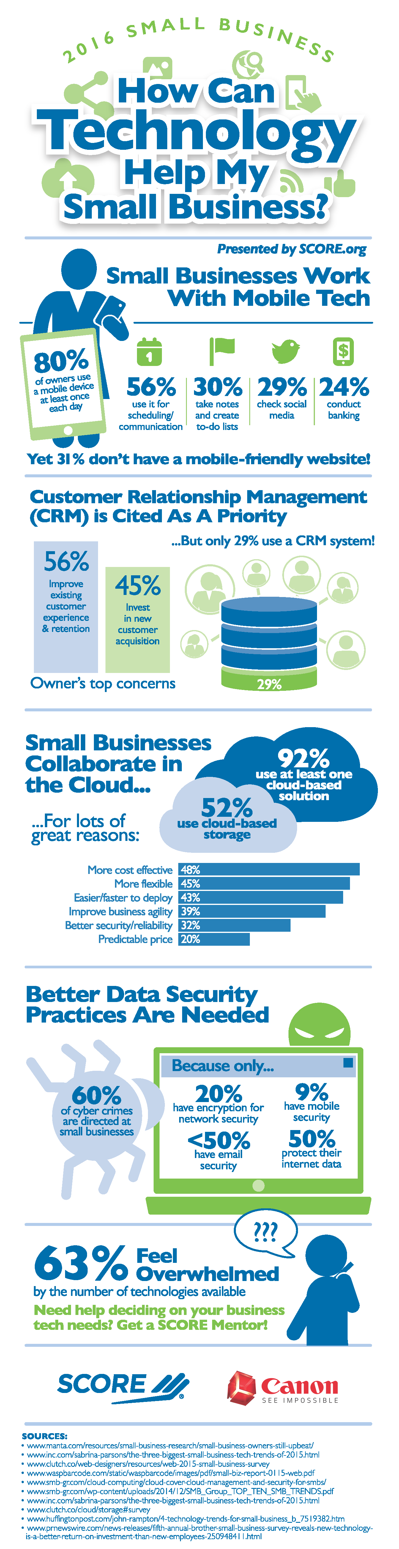 Infographic: How Can Technology Help My Small Business?