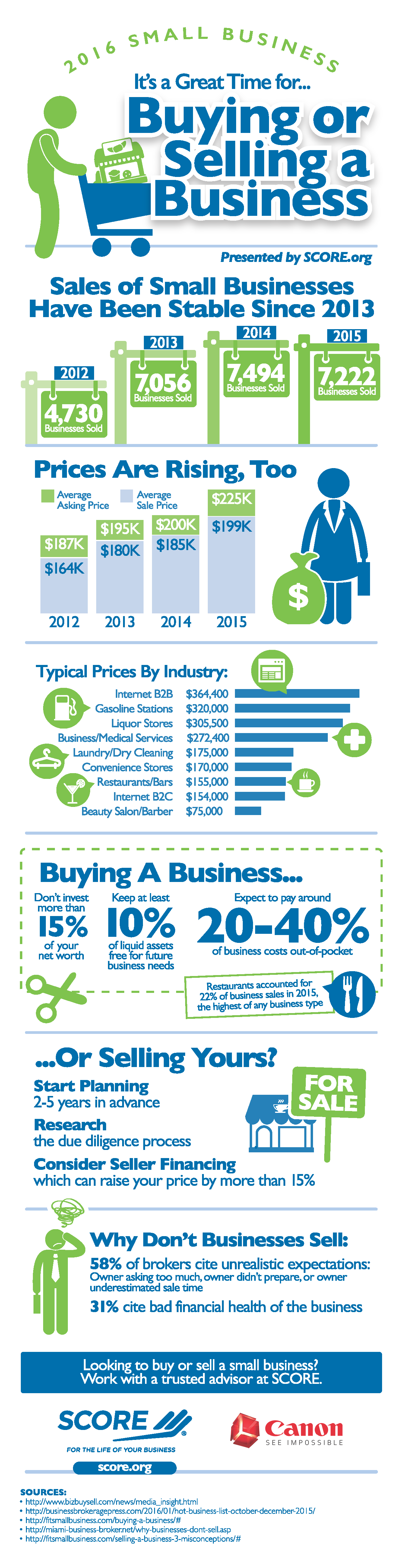 Infographic: It's a Great Time for Buying or Selling a Business