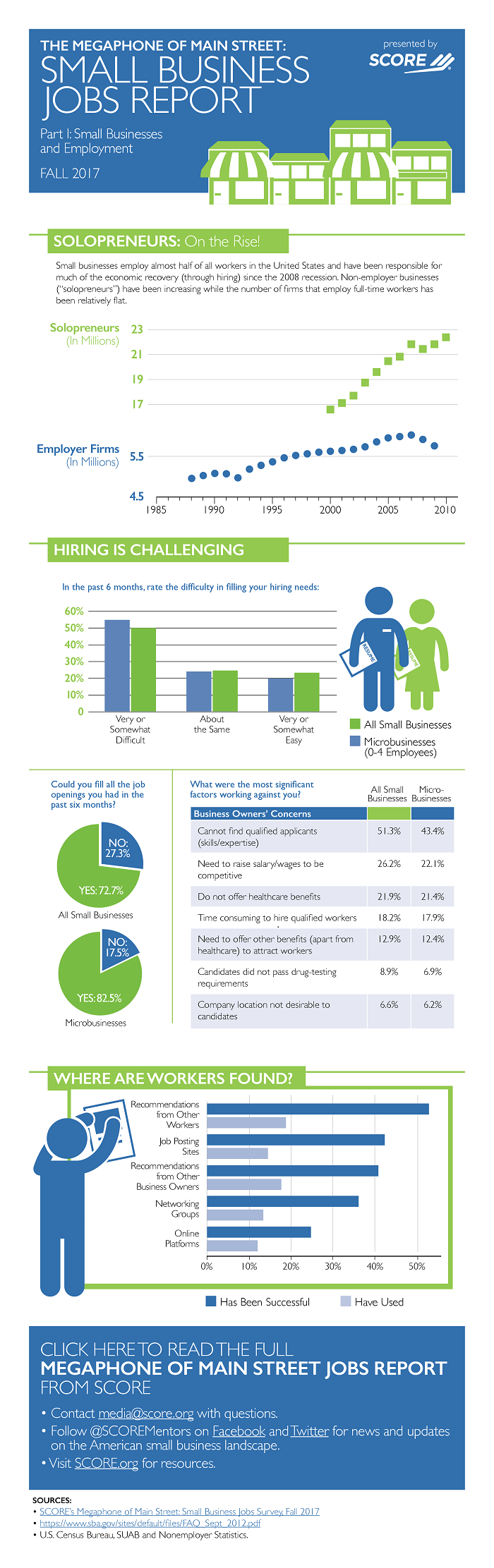 The Megaphone of Main Street Small Jobs Report Infographic # 1: Small Businesses and Employment
