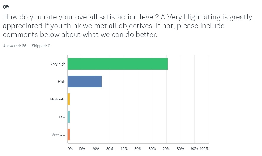 Online Survey Question and Results