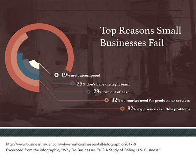 The Real Reasons Small Businesses Fail