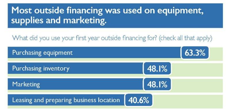How Do Entrepreneurs Finance Their Startups?