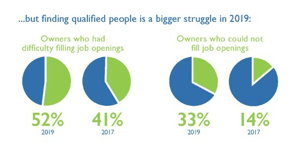 What are the Staffing Challenges for Startups?