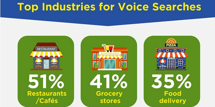 Voice Search Technology Benefits Small Businesses