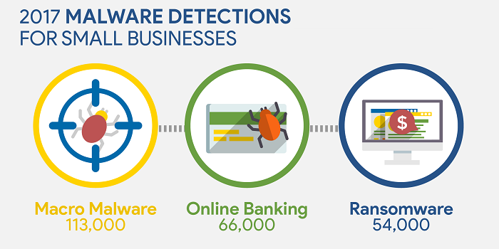 The Top 3 Types of Malware Attacking Your Small Business