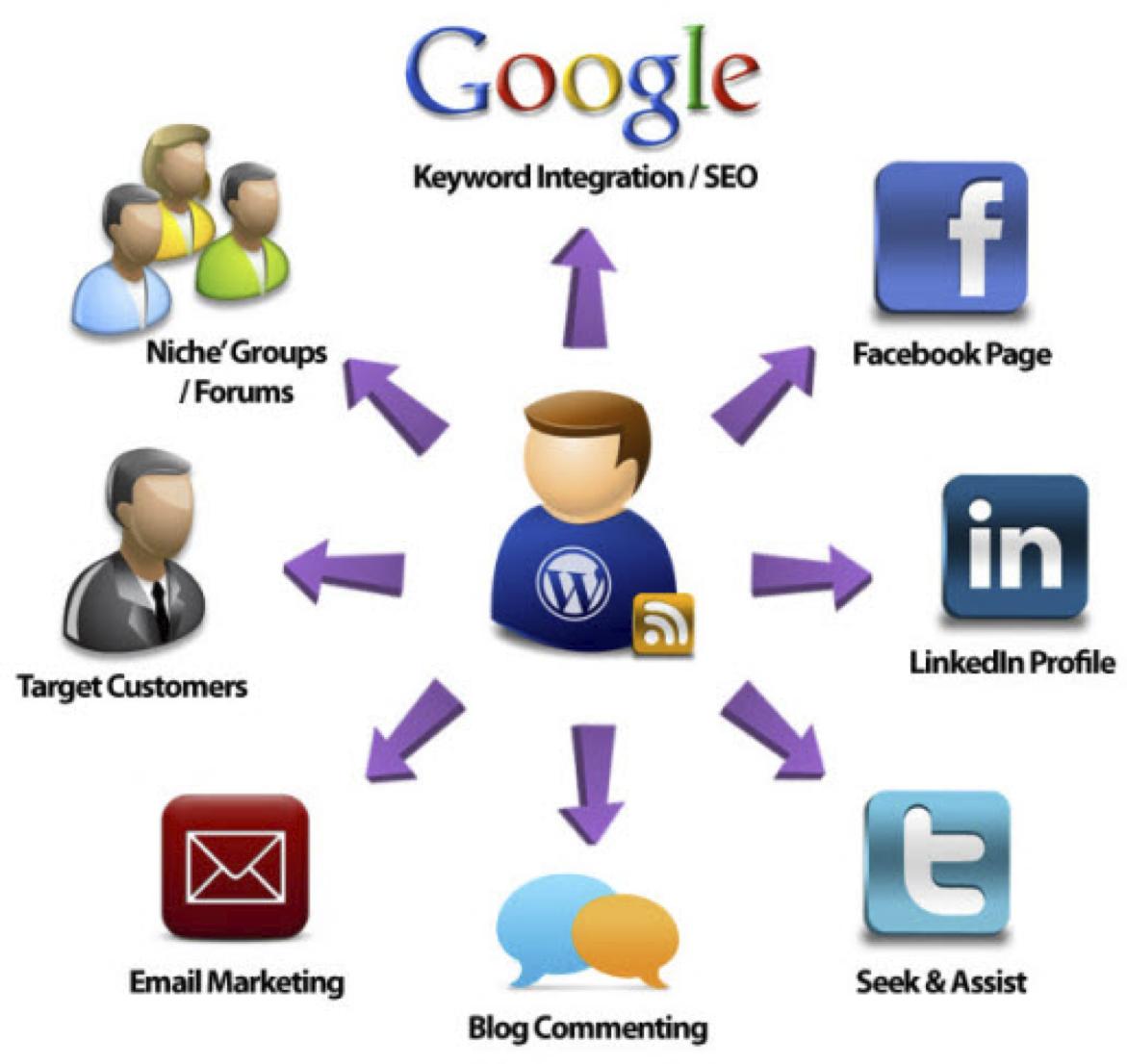 content marketing & sharing wheel
