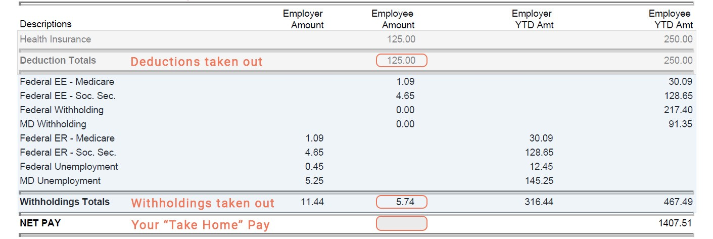How to Explain Paycheck Withholdings, Deductions & Contributions to Your  Employees | SCORE