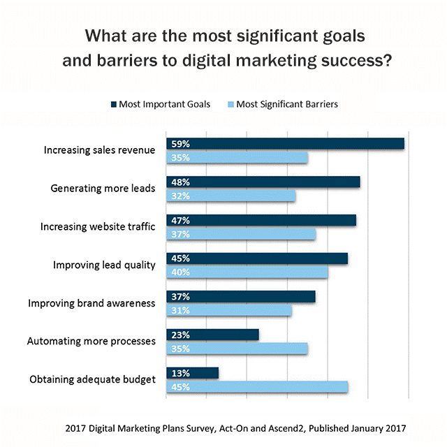 Most significant goals and barriers to digital marketing