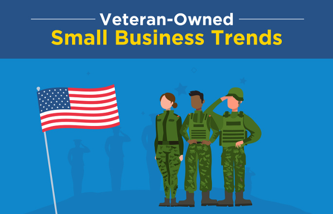 Infographic: Veteran-owned Small Business Trends