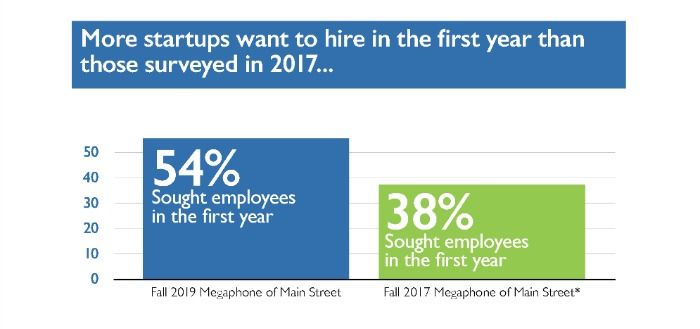 The Megaphone of Main Street: Startups, Infographic #3 - Finding the Right Team