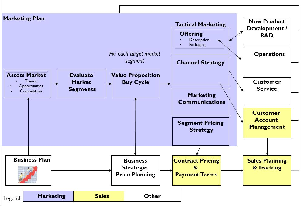 marketing plans in pictures score