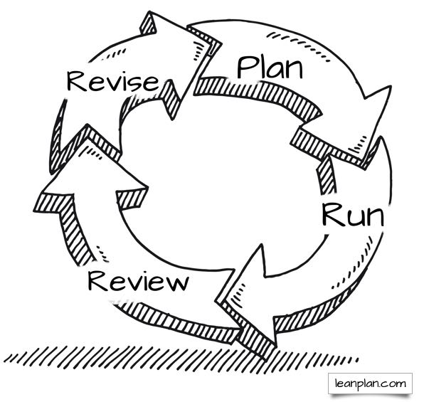plan, run, review, revise circle