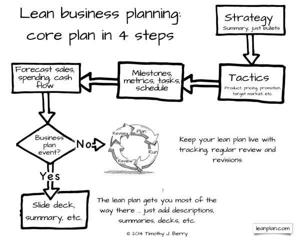 Lean business planning core plan in 4 steps