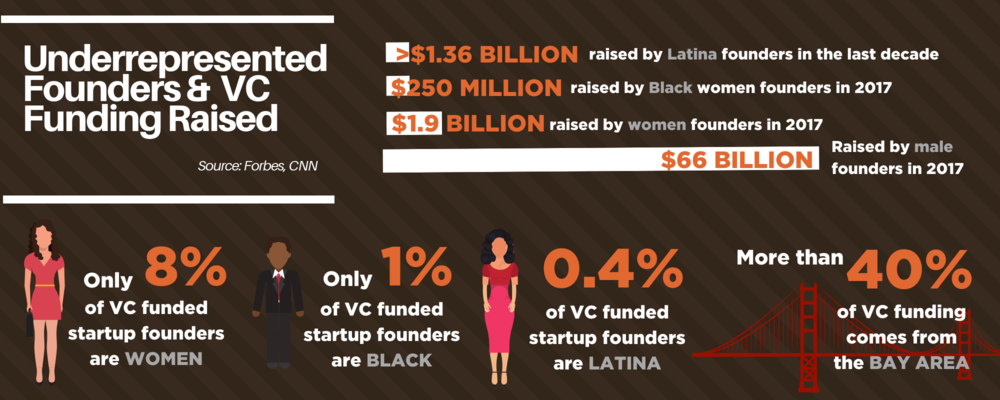 Graphic on underrepresented entrepreneurs  in financing and funding