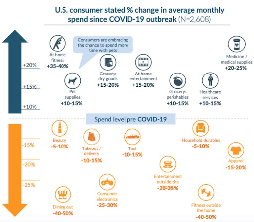 change in the average monthly spending of U.S. consumers since the COVID-19 outbreak