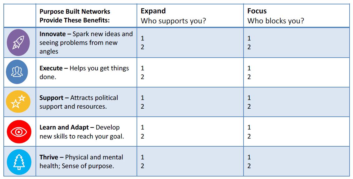 Purpose-built Network
