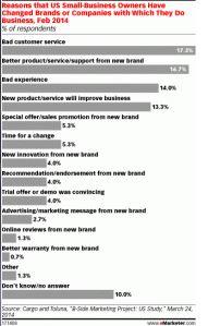 Top 5 Reasons Customers Change Brands or Companies