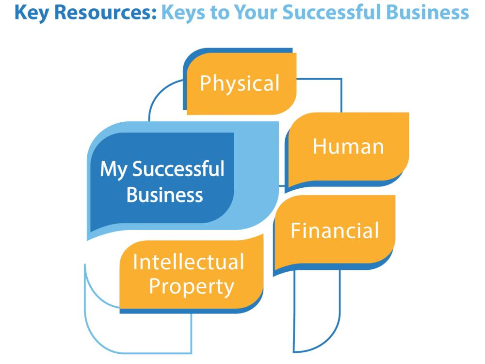 Key Resources are Essential to your Business Success