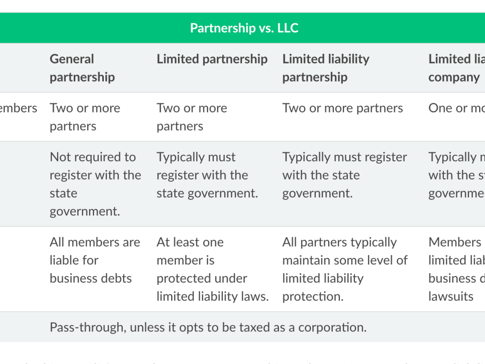 Is a Business Partnership Right for Your Company?