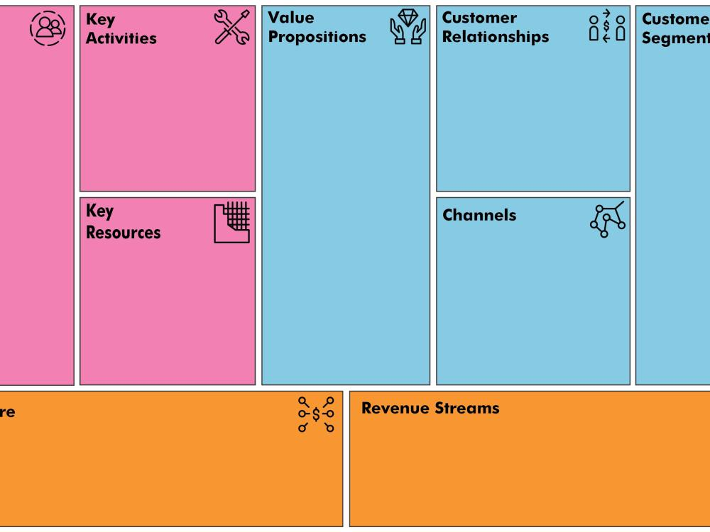An Easier Way to Prepare Your Business Plan: The Business Model Canvas