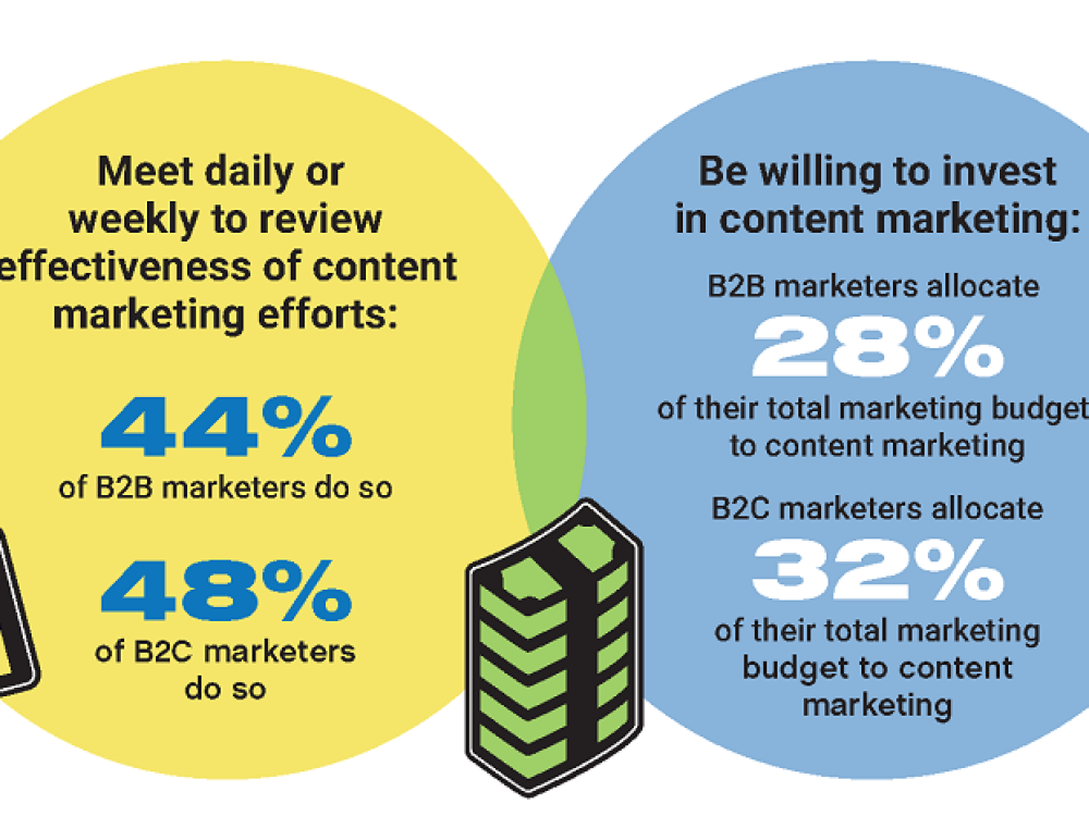 Infographic: Content Marketing Best Practices for Small Businesses