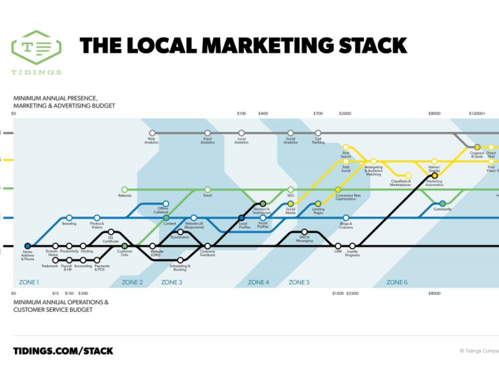 Sequencing the marketing stack for local businesses