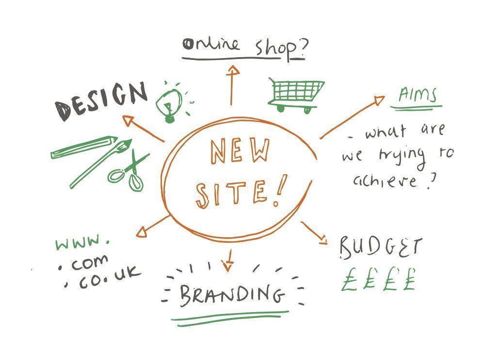 Website Planning 101