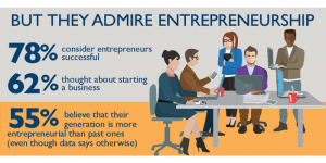 What is a Millennipreneur?
